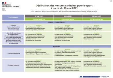 Mise à jour des mesures pour le Sport – Mai & Juin 2021